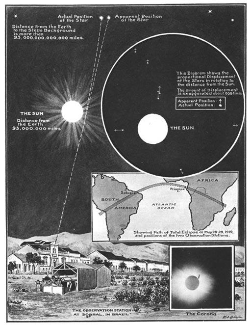 6 - eclisse-29-maggio-1919