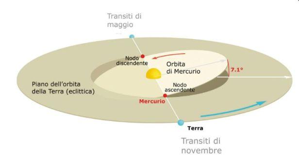 transito-mercurio-1.jpg